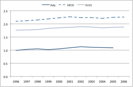 Figure 2: GERD as a percentage of GDP